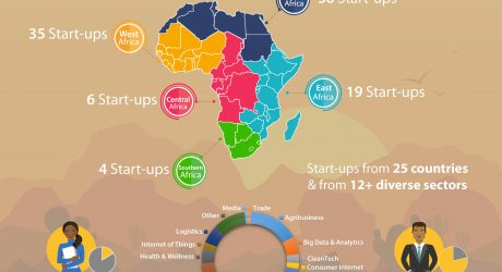 IFC Identifies More Than 100 Start-Ups That Could Speed Up